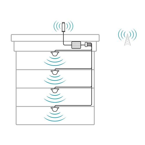 SureCall [Fusion5X] Voice, Text & 4G LTE Cell Phone Signal Booster Omni/ Dome Kit [Large Buildings up to 20,000 sq ft]